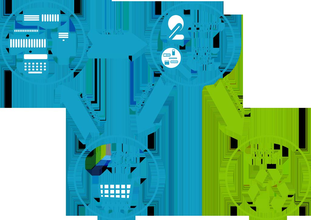 Proceso reciclaje productos 7Digits España